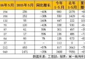 天然气客车今年再跌65% 宇通、福田保持前两名