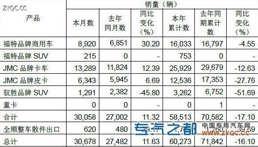 江铃3月销轻卡13289辆 同比提高12.39%