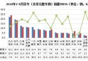 2016年6月国内微型货车行业产销分析
