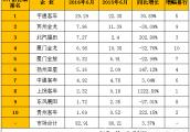 6月客车企业福布斯榜出炉 谁家客车最赚钱?