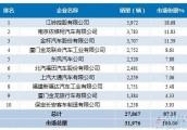 2016年6月轻型客车企业销量前十统计