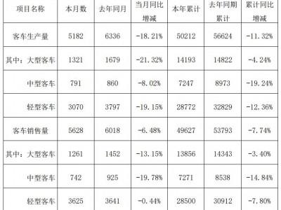 厦门金龙11月销量同比降6.48% 中型客车降幅最大