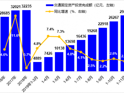 11月货运量增速回升 营业性客运量降幅收窄