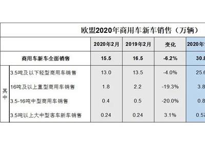 欧盟:2月商用车销售15.5万辆,下降6.2%