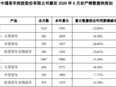 数据看客车|中通上半年销车近6000辆 大客增长超10%