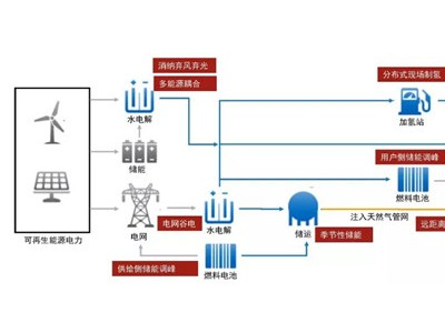 康明斯加速氢能源领域布局 助推全产业链系统解决方案