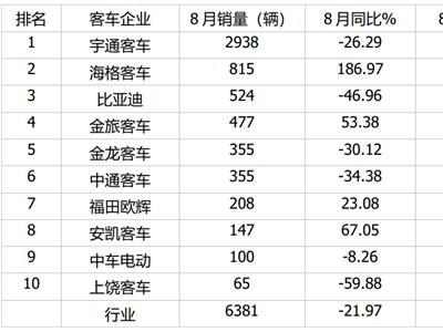 宇通占有率近五成 海格/金旅双增长 比亚迪成倍翻 8月7米以上客车销量出炉